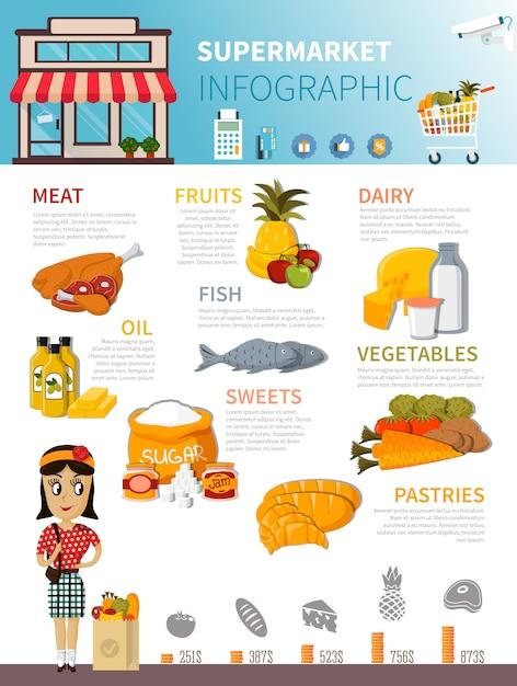 スーパーマーケット食品インフォグラフィックポスター 無料ベクター