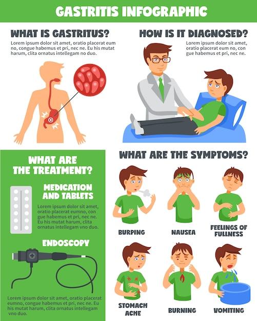 胃炎インフォグラフィックの診断 無料ベクター