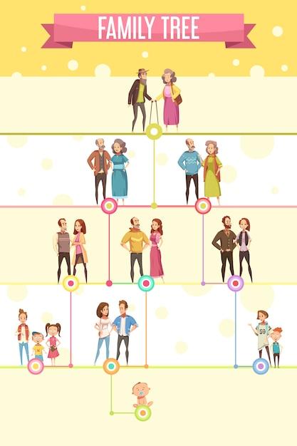 Генеалогическое дерево постер с пятью родословными уровня поколения от бабушки и дедушки до новорожденных плоский мультфильм векторные иллюстрации Бесплатные векторы