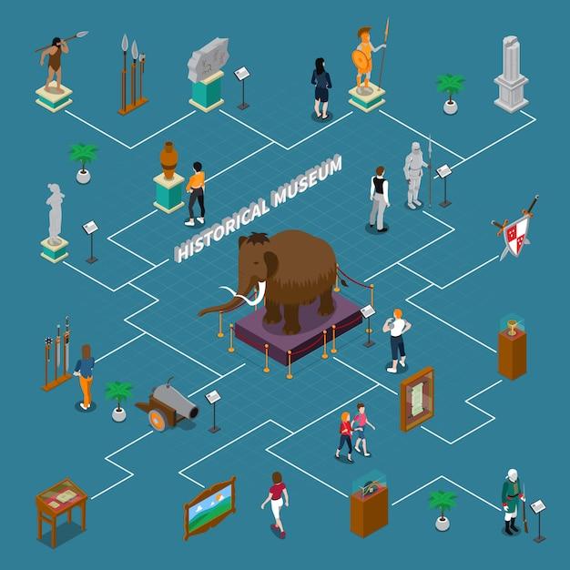 Исторический музей изометрическая блок-схема Бесплатные векторы