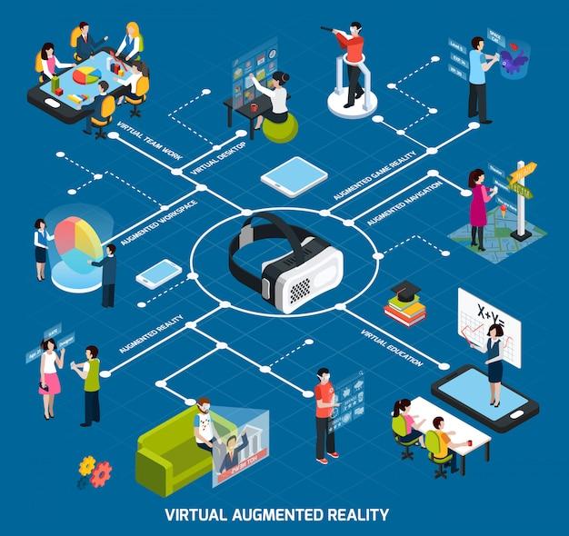 Блок-схема виртуальной дополненной реальности Бесплатные векторы