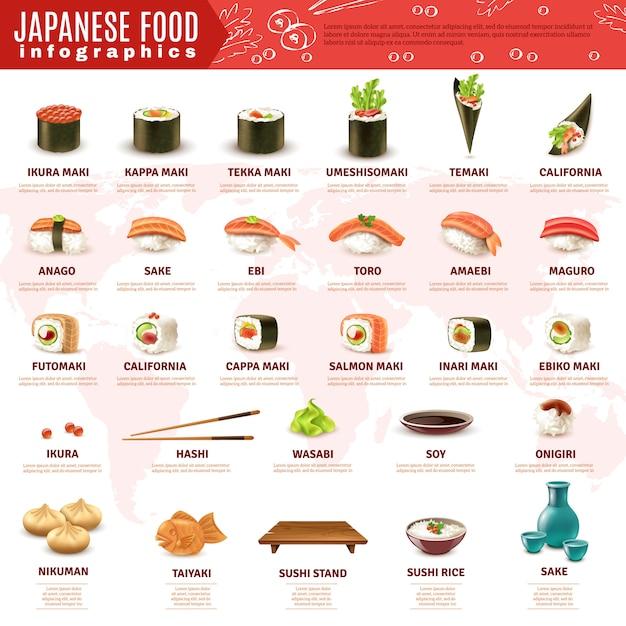 日本の寿司インフォグラフィック 無料ベクター