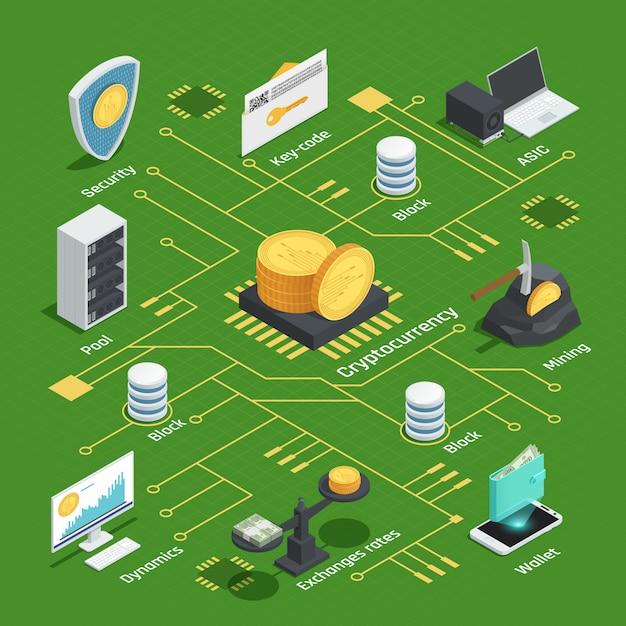 Изометрическая блок-схема с криптовалютой, динамикой, чипом, курсами валют и кошельком, интегральной схемой на зеленом фоне Бесплатные векторы