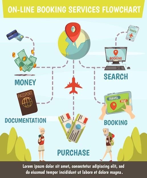 Блок-схема услуг онлайн-бронирования с шагами от поиска до покупки билетов и путешествия Бесплатные векторы