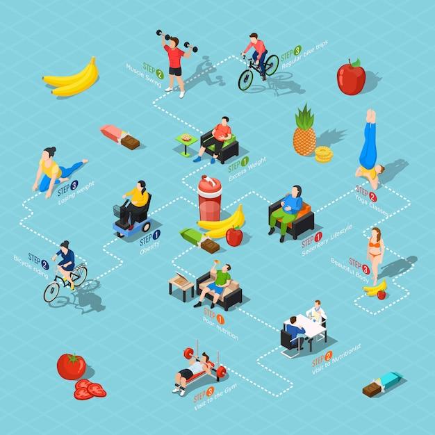 Блок-схема здорового образа жизни Бесплатные векторы