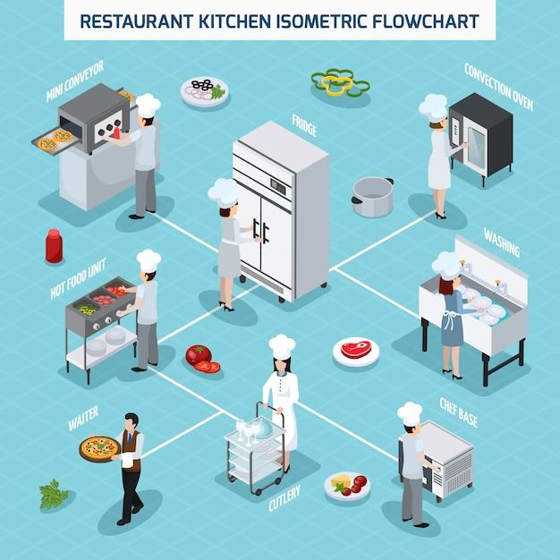 Профессиональная кухня изометрические блок-схемы Бесплатные векторы