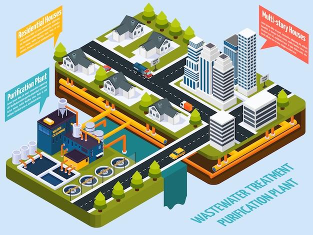 都市等尺性近くの浄化プラント 無料ベクター