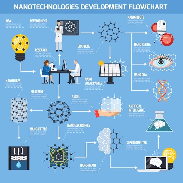 ナノテクノロジー開発フローチャート 無料ベクター
