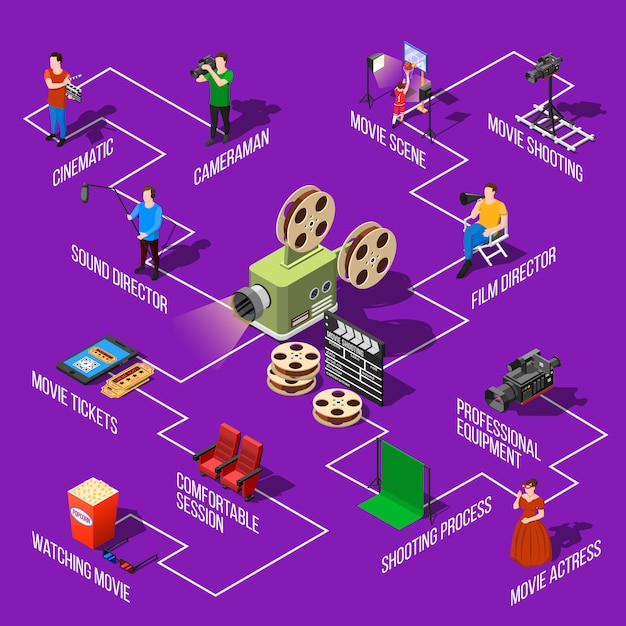 Блок-схема съемки фильма Бесплатные векторы