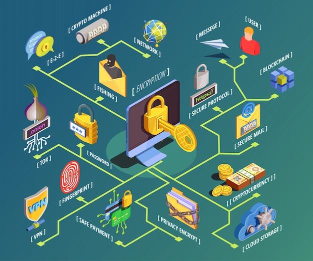 データ暗号化等尺性フローチャート 無料ベクター