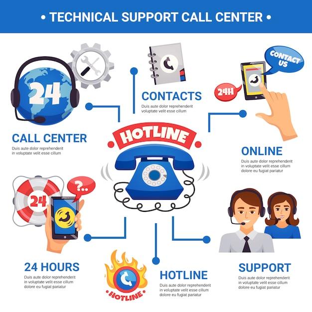 コールセンターホットラインインフォグラフィック 無料ベクター
