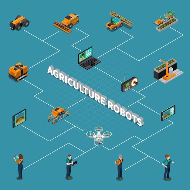 Сельскохозяйственные роботы изометрические блок-схемы Бесплатные векторы