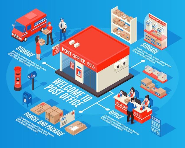 Почтовое отделение изометрические инфографика Бесплатные векторы