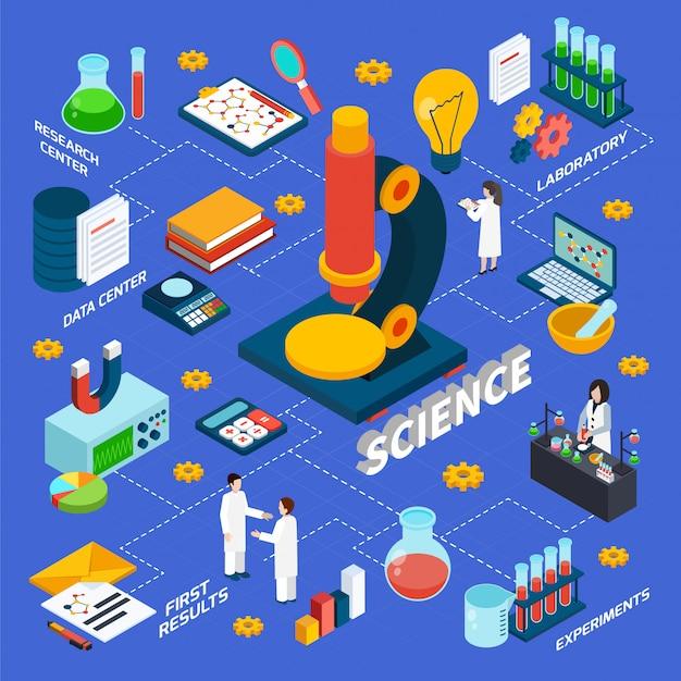 Наука и исследования изометрические блок-схемы Бесплатные векторы