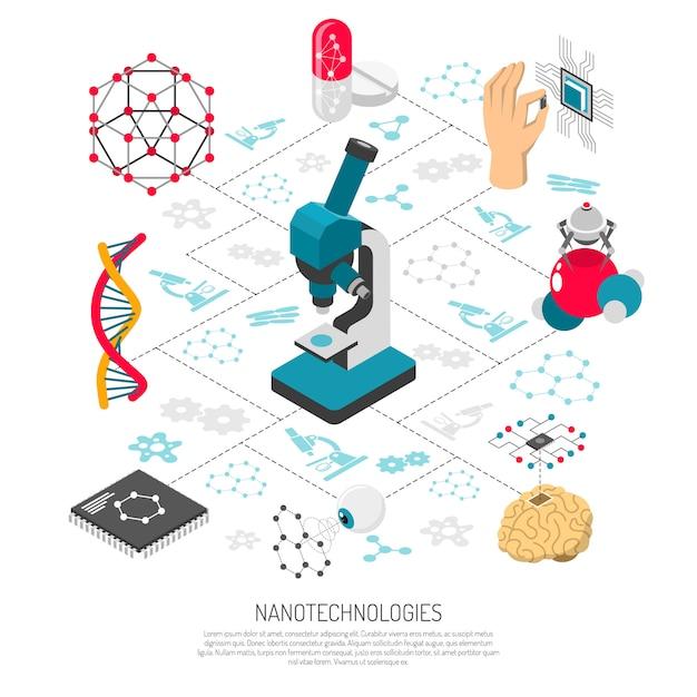 ナノテクノロジー等尺性フローチャート 無料ベクター