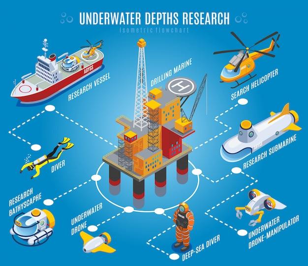 水中深度調査等尺性フローチャート 無料ベクター