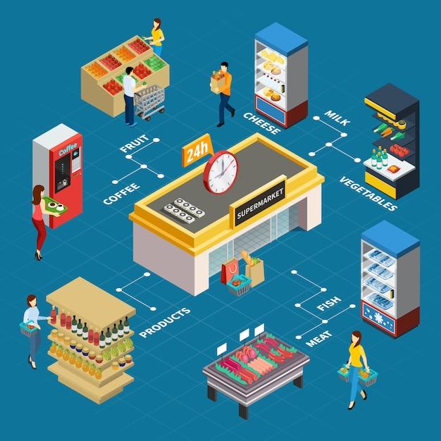 Продуктовый магазин изометрические блок-схемы Бесплатные векторы