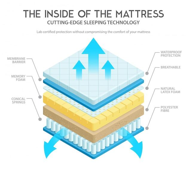 マットレスの解剖図 無料ベクター