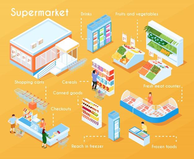スーパーマーケット等尺性フローチャート 無料ベクター