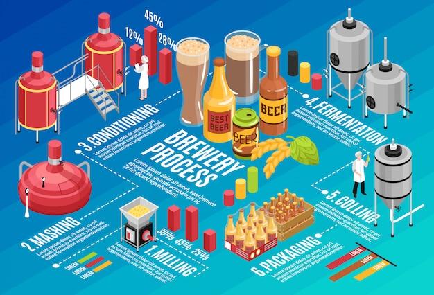 Пивоварня изометрические инфографика Бесплатные векторы