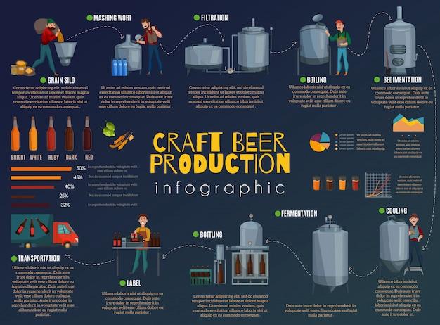 ビール生産漫画インフォグラフィック 無料ベクター
