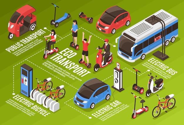 公共交通機関電気バス車自転車スクーターセグウェイジャイロ等尺性のアイコンとエコ輸送インフォグラフィック 無料ベクター