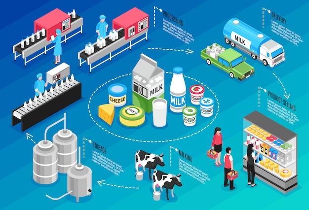 Производство, поставка и продажа молочных и сырных продуктов, изометрическая инфографика Бесплатные векторы