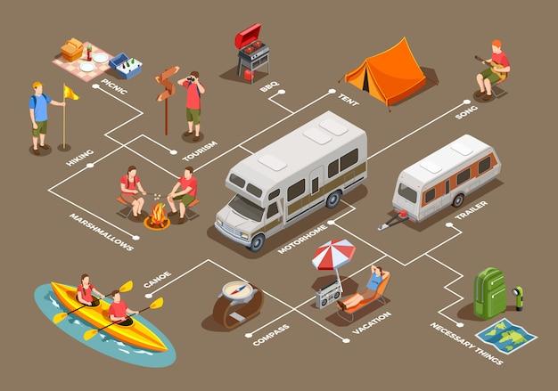 Кемпинг походные изометрические иконки композиции с изображениями палаток, трейлеров дома на колесах и людей символов Бесплатные векторы