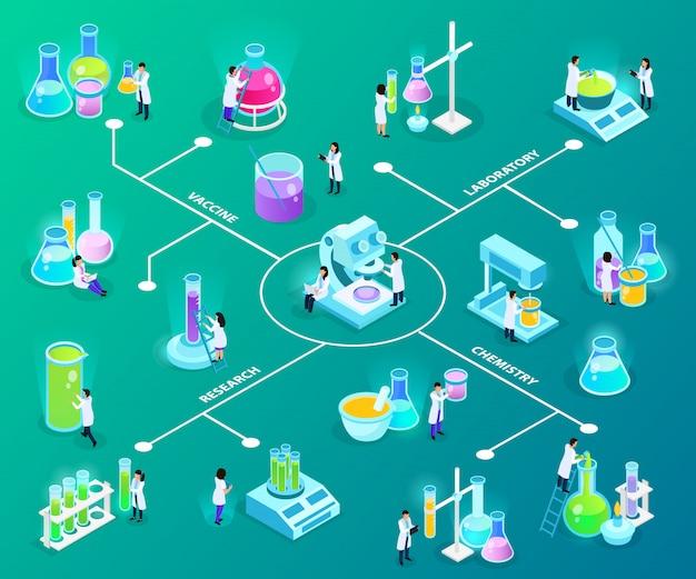 緑のワクチン開発等尺性フローチャート中に実験装置を持つ科学者 無料ベクター