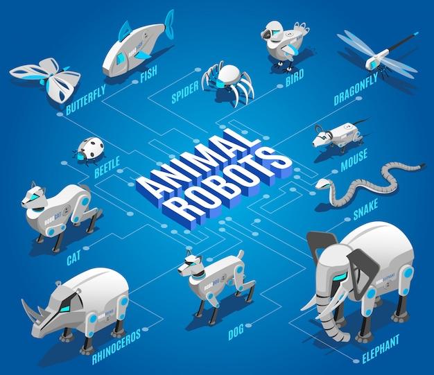 Животные роботы изометрическая блок-схема с автоматизированными животными-спутниками с дистанционным управлением птицами стрекозами дронами насекомыми устройствами Бесплатные векторы