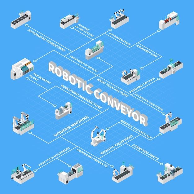 ロボットコンベア等尺性フローチャート 無料ベクター