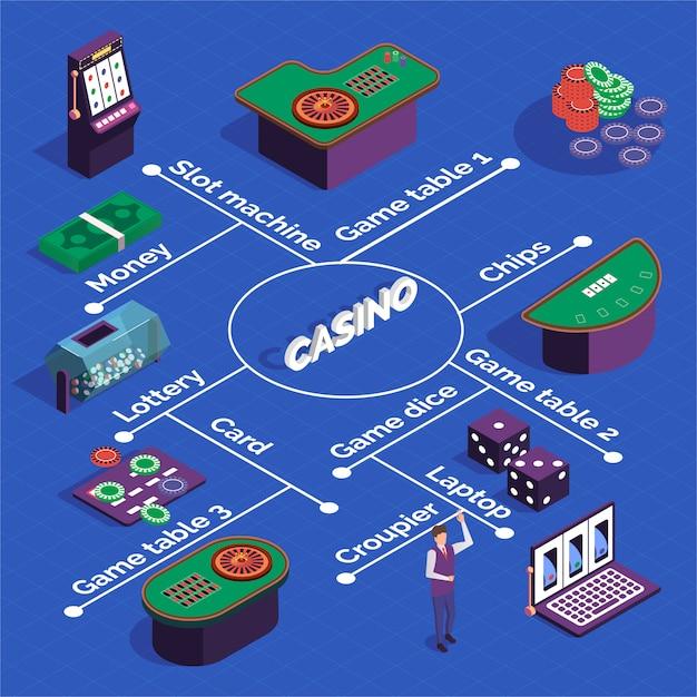 Изометрическая блок-схема казино с игровыми автоматами, игровыми столами, игральными картами, крупье Бесплатные векторы