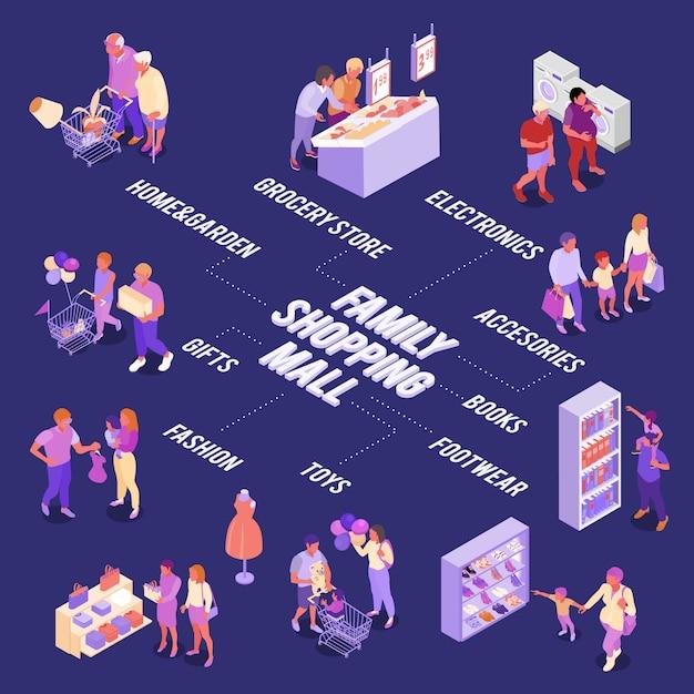 Семейные покупки изометрической блок-схемы взрослых и детей в различных отделах торгового центра векторная иллюстрация Бесплатные векторы