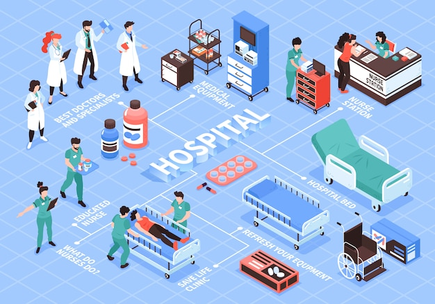 Составление изометрической блок-схемы больницы с изолированными человеческими персонажами врачей медсестры и изображения медицинского оборудования векторные иллюстрации Бесплатные векторы