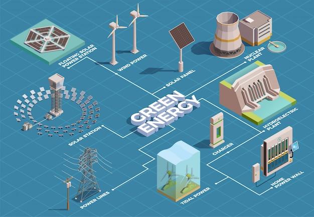Производство энергии из экологически чистых источников энергии изометрическая блок-схема с солнечными батареями гэс Бесплатные векторы