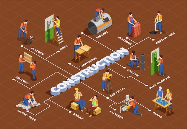 Строительные рабочие с профессиональным оборудованием Бесплатные векторы