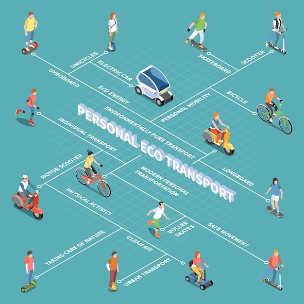 Персональная экологическая транспортная схема с изометрическими символами мобильности Бесплатные векторы