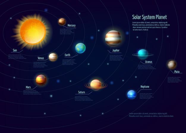 太陽系惑星インフォグラフィックセット 無料ベクター