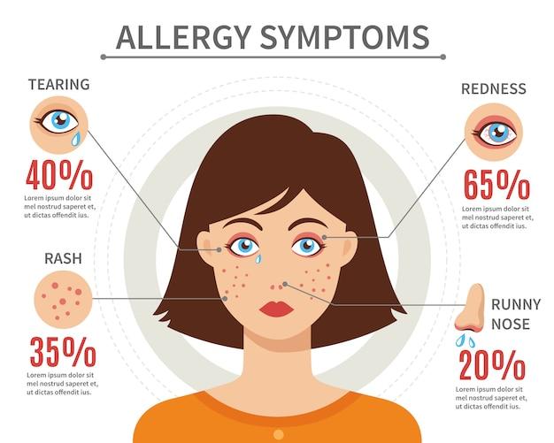 アレルギー症状フラットスタイルのコンセプト 無料ベクター