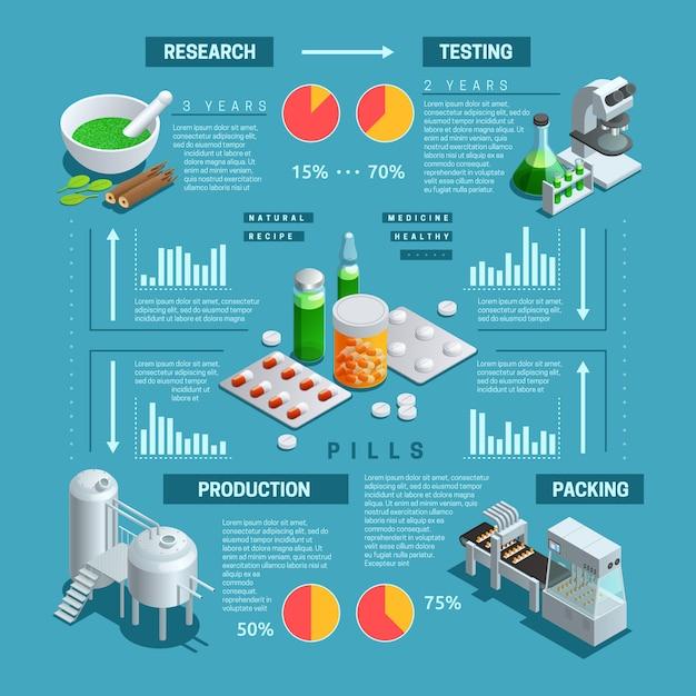 製薬生産のプロセスを描いたカラーアイソメトリックインフォグラフィック 無料ベクター
