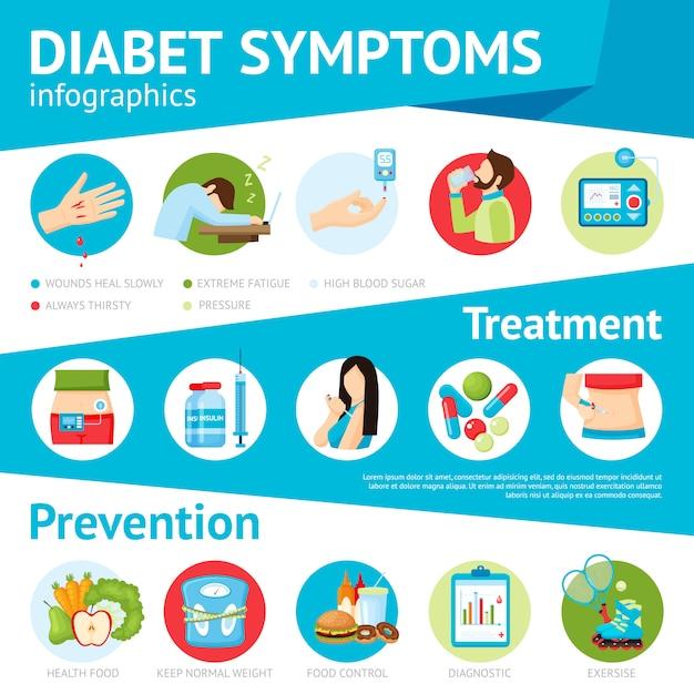 糖尿病の症状フラットインフォグラフィックポスター 無料ベクター