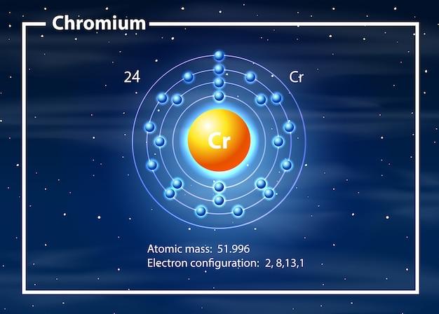 クロム原子図 無料ベクター