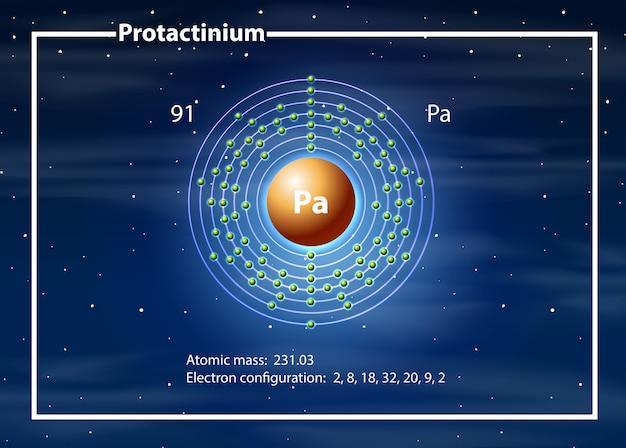 プロタクチニウム原子図 無料ベクター