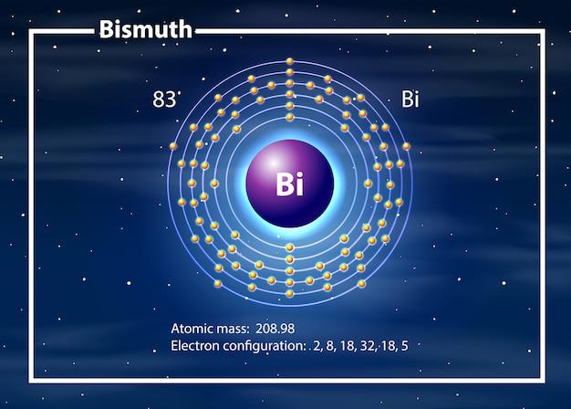 ビスマス図の化学原子 無料ベクター