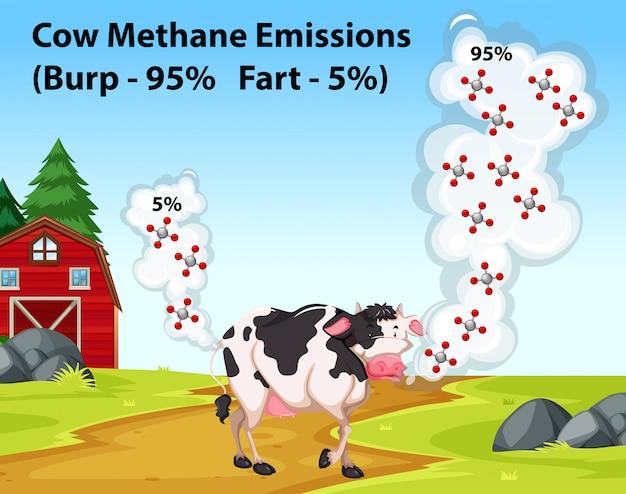 Научный плакат, показывающий выбросы коровьего метана Бесплатные векторы