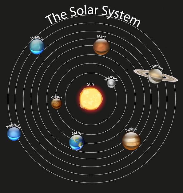 Диаграмма, показывающая солнечную систему Бесплатные векторы