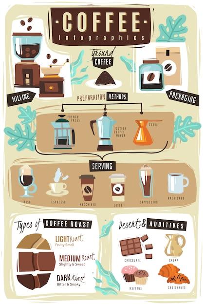 Иллюстрация кофе инфографики. Premium векторы
