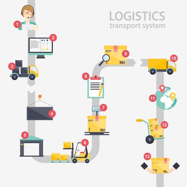 Иллюстрация логистической инфографики Premium векторы