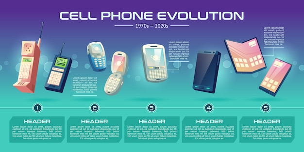 Мобильные телефоны технологии эволюции мультфильм вектор баннер. поколение телефонов от старых моделей с физическими ключами до современных интеллектуальных устройств с гибким и складным сенсорным экраном на временной шкале Бесплатные векторы