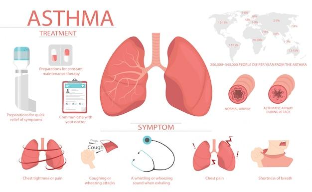 喘息の症状と原因に関する医療ポスターには人間がいます。 Premiumベクター